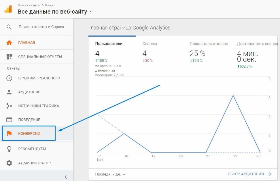 3 метода оптимизации рекламных кампаний в Google Ads