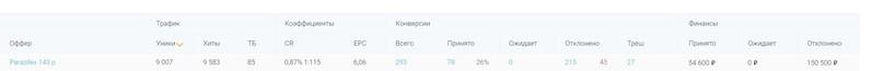 КЕЙС: льем с Облака Кликов на средство от паразитов Parazilex (27.021)
