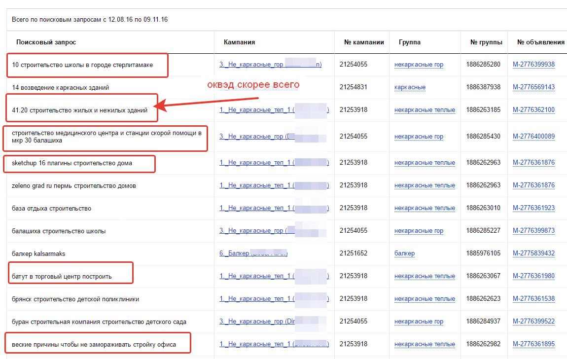 Пять критериев качества настройки Яндекс.Директа