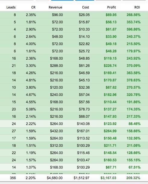 КЕЙС: льем с таргета Facebook на Daimond для потенции (3.167$)