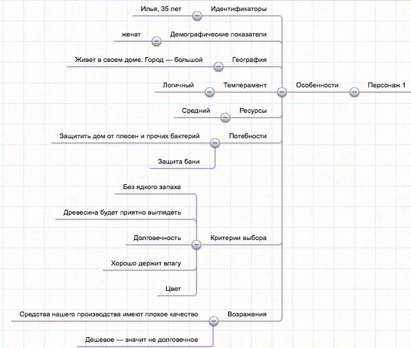 Как проводить анализ аудитории и продукта перед запуском рекламы