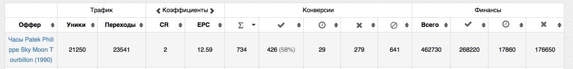 КЕЙС: льем с таргета Facebook и Instagram на часы Patek Philippe (147.110)