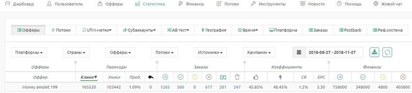 КЕЙС: льем с пуш-уведомлений (Propeller Ads) на амулет притяжения денег (2.033$)