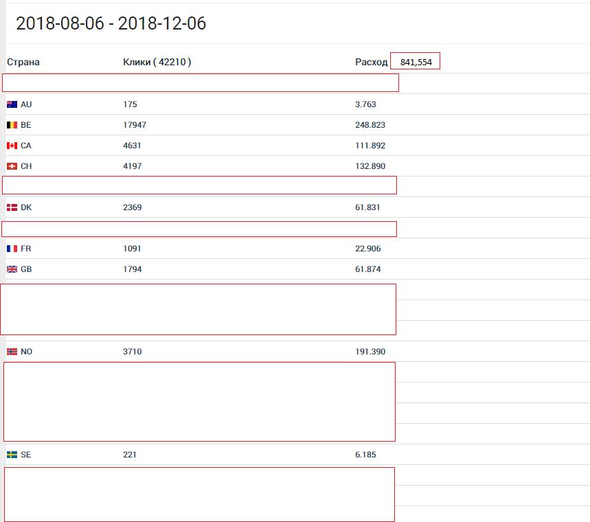 КЕЙС: льем с пуш-уведомлений (Megapu.sh) на дейтинг (1.357$)