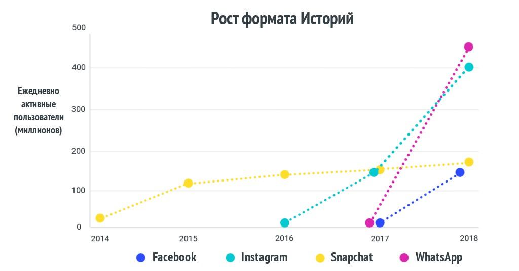 Как эффективно использовать Instagram Stories