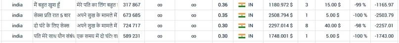 КЕЙС: льем с пуш-уведомлений (Megapu.sh) на потенцию по Индии (4.465$)