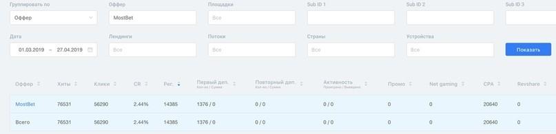 КЕЙС-пошаговая инструкция: льем с Google Ads на казино и беттинг (контекст на бренд)