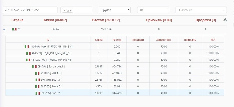 КЕЙС: льем с пуш-уведомлений на Flexumgel для суставов по Италии (656$)