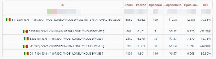 КЕЙС: льем с пуш-уведомлений на дейтинг-оффер Lonely Housewives (412$)