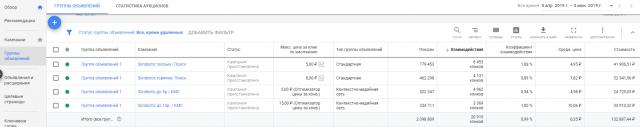 КЕЙС: льем с Google Ads на похудалку Slimbiotic (179.113)