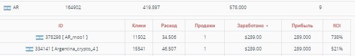 КЕЙС: льем с push-notifications на криптовалюту (7.355$)