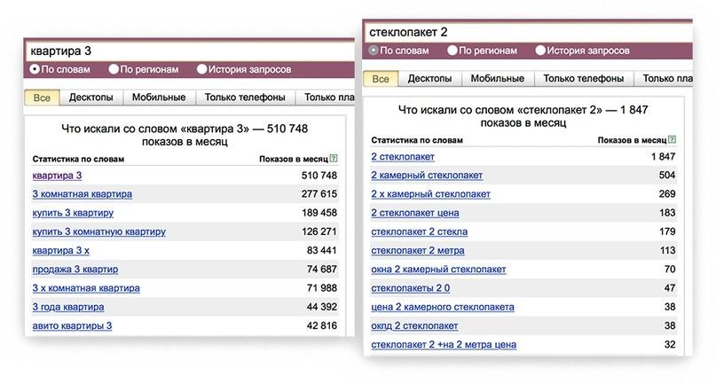 Как найти все синонимы к ключевым словам для Яндекс.Директа