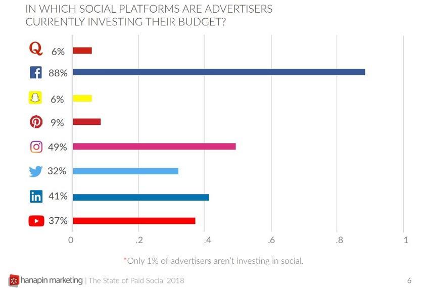 5 социальных сетей помимо Facebook и Твиттера, которые стоит попробовать в бурже