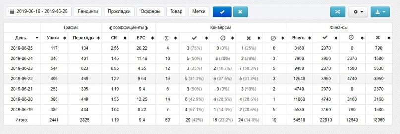 КЕЙС: льем с таргета ВКонтакте на солнцезащитные шторки ТРОКОТ (224.648)