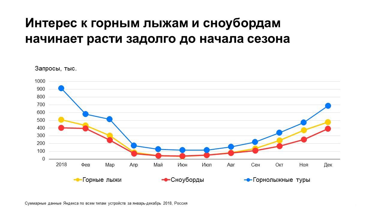 Исследование: что нужно знать о российских туристах арбитражнику