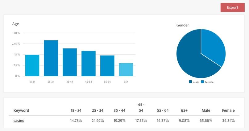 Анализ целевой аудитории для SEO