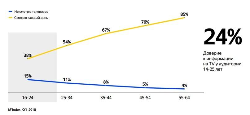 Особенности интернет-покупателей в возрасте 14-25 лет