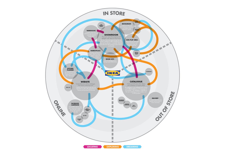 Как составить путь пользователя (Customer Journey) для интернет-магазина