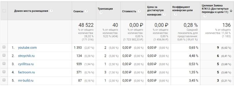 Что делать, если 70% заявок — нецелевые? Кейс по работе с КМС Google