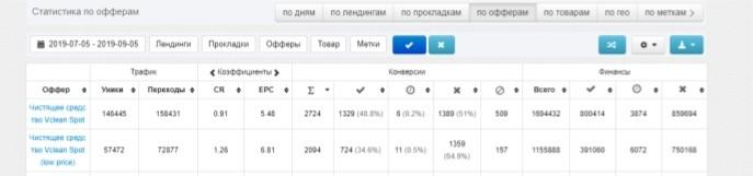 КЕЙС: льем с таргета Facebook и Instagram на чистящее средство Vclean Spot (536.164)