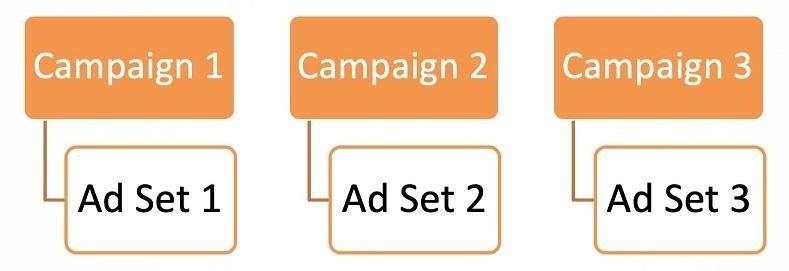 3 хитрости для работы с Facebook Ads