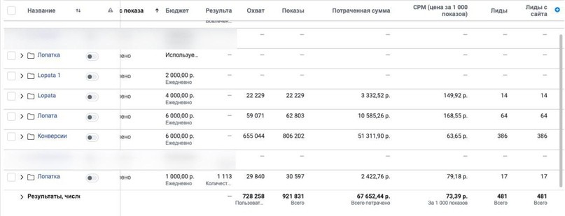 КЕЙС: льем с таргета Facebook и Instagram на лопату Brandcamp (93.348)