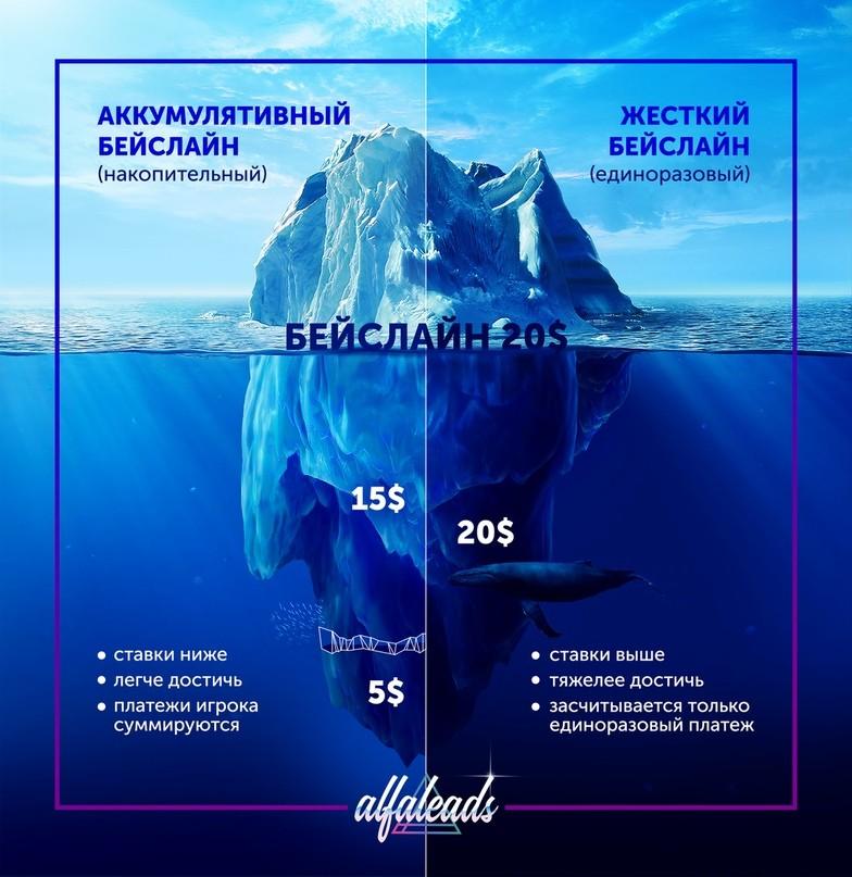Гайд: выбираем оффер. KPI и другие подводные камни