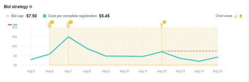 Как вручную снизить затраты на рекламу в Facebook