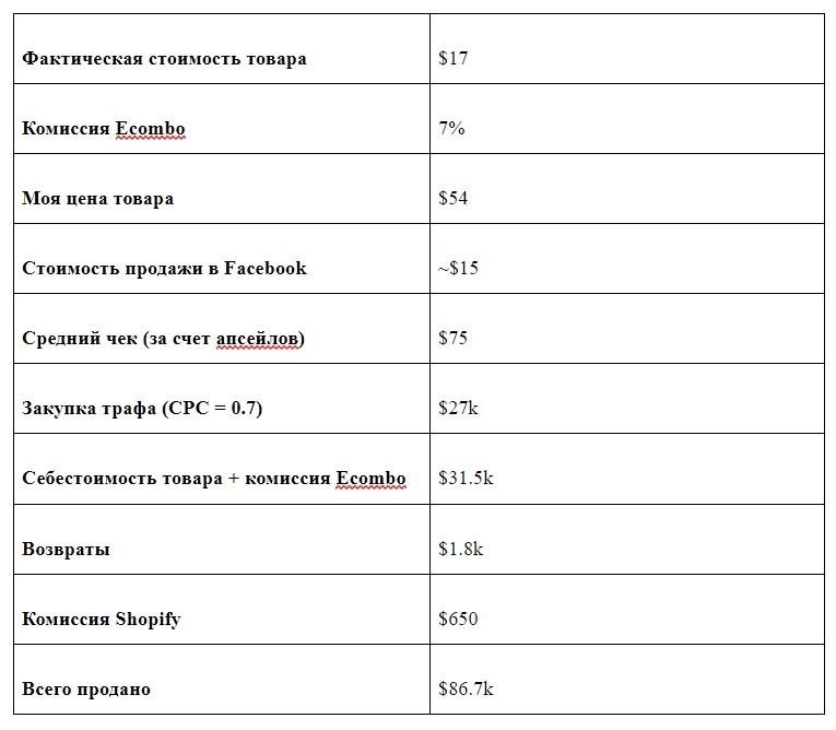 КЕЙС: льем с таргета Facebook на ecommerce (Aliexpress) (25.750$)