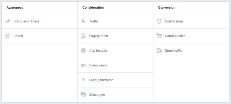 Как создать идеальную рекламную кампанию в Google и на Facebook