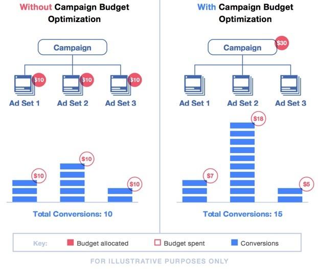 Оптимизация бюджета кампании в Facebook