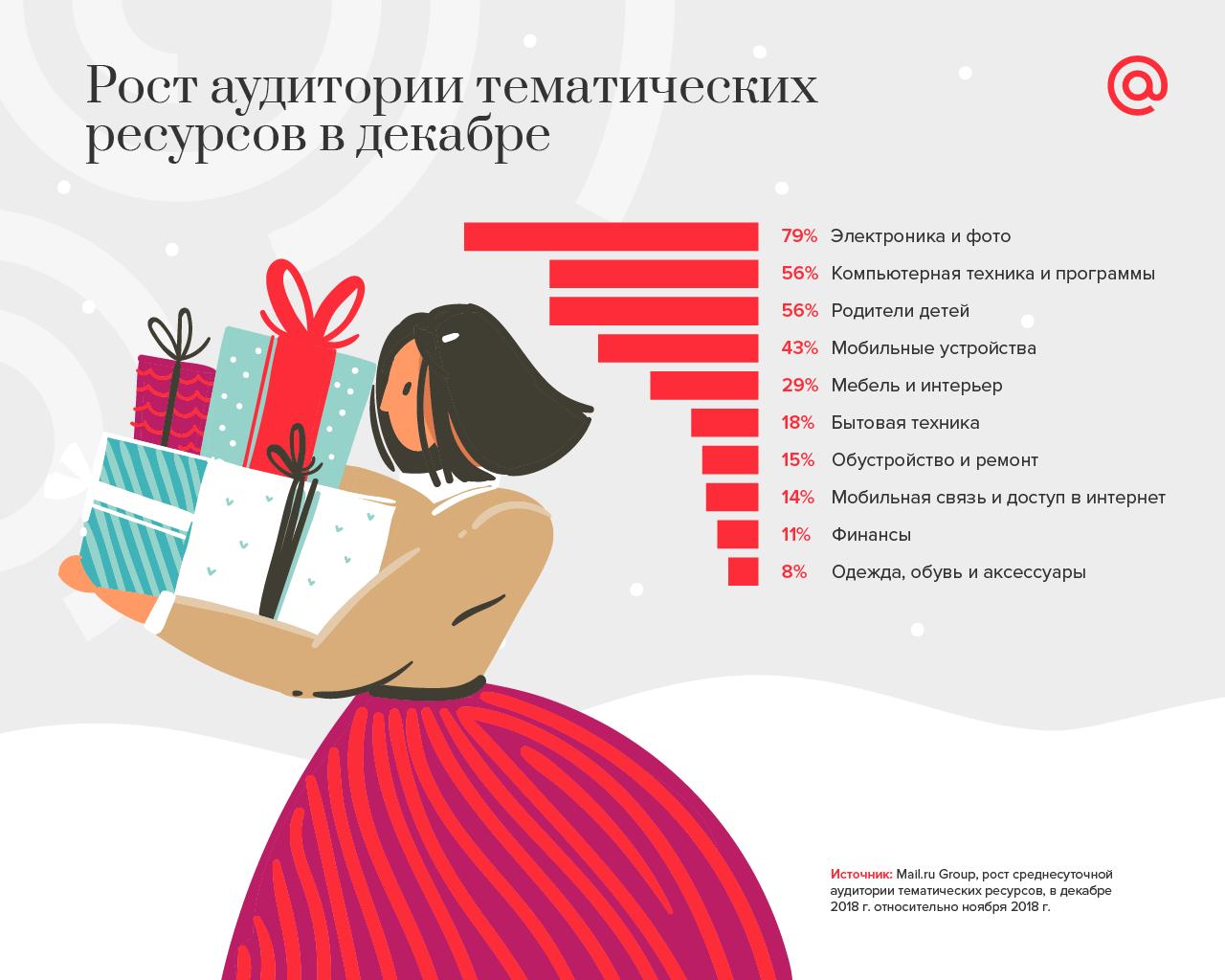 Исследование: как пользователи рунета готовятся к Новому году
