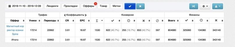КЕЙС: льем с таргета Facebook и Instagram на корректор осанки Spine (212.455)
