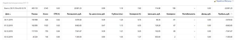 КЕЙС: льем с Яндекс.Директа на автосигнализацию Starline (46.632)