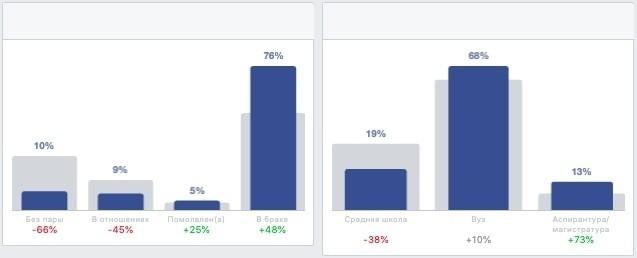 Как уменьшить цену заявок и увеличить ROI при работе с Facebook