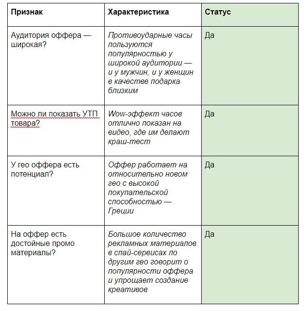 Выбор оффера и анализ целевой аудитории
