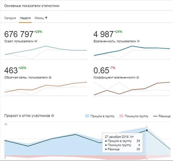 Аналитика контента социальных сетей: как и для чего?