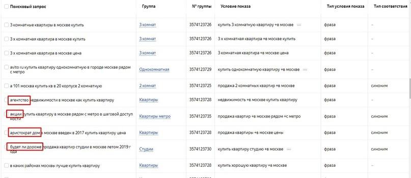 Чек-лист для аудита: как проверить аккаунт в Яндекс.Директ на эффективность