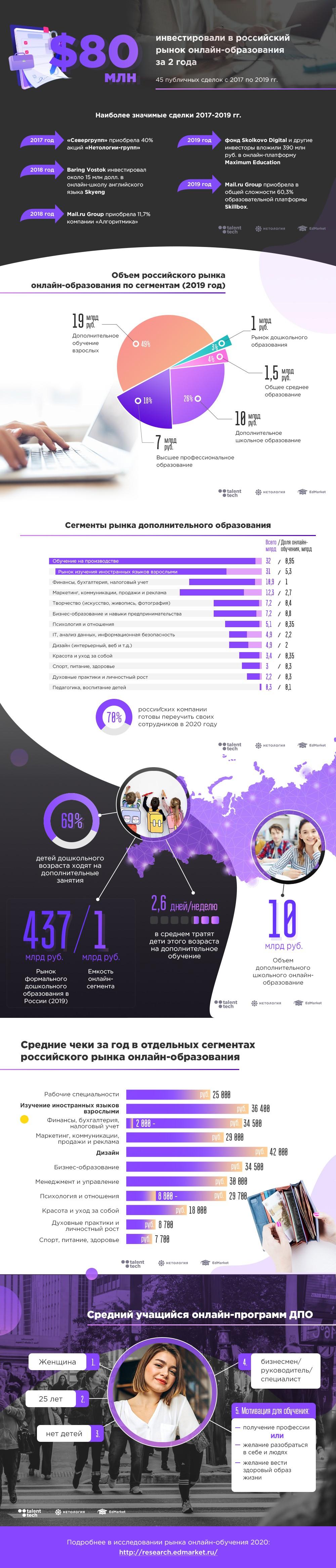 Исследование: как развивается российский рынок онлайн-образования и как на него влияет COVID-19