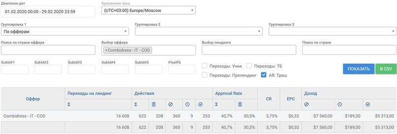 КЕЙС: льем с таргета Facebook и Instagram на утягивающие белье Combidress по Италии (3.545$)