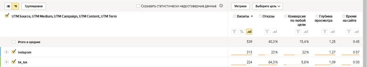 Реклама косметики в Tik-Tok. Кейс на 56 продаж по 100 рублей