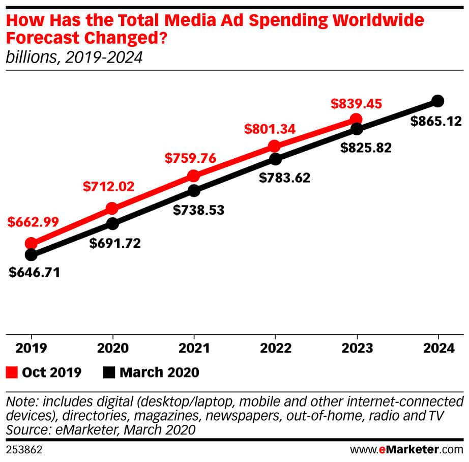 Коронавирус и контекстная реклама: динамика ключевых метрик, прогноз на будущее и рекомендации