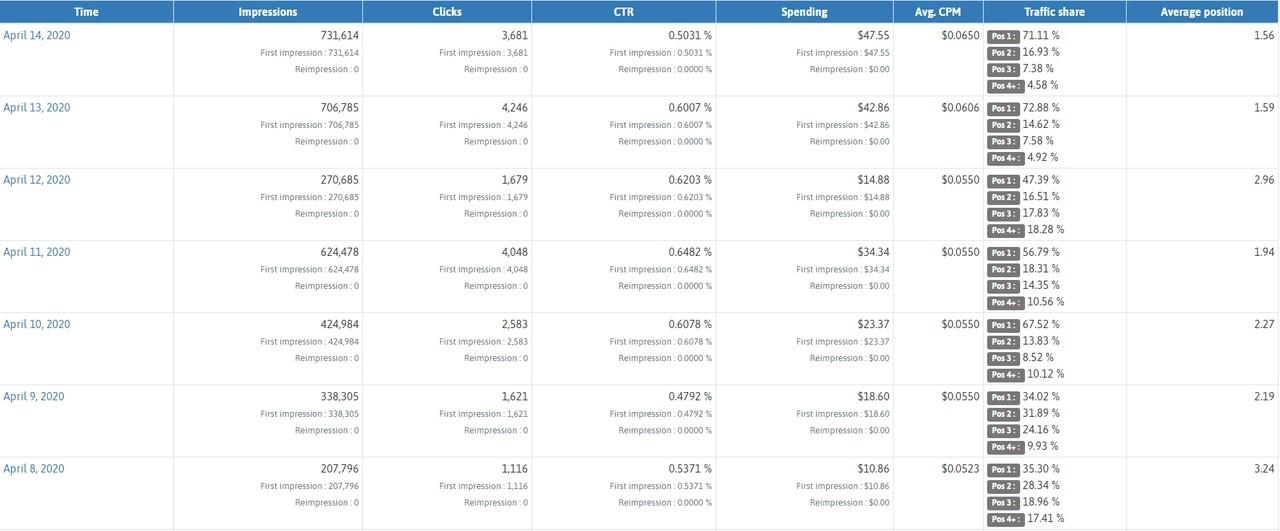КЕЙС: льем с тизерки на дейтинг по Румынии (774$)