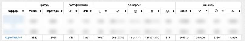 КЕЙС: льем с таргета Instagram на Apple Watch 4 (215.755)
