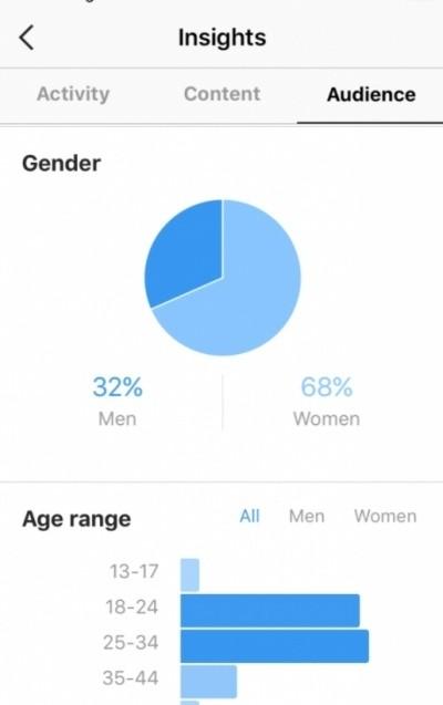 Как найти целевую аудиторию в Instagram?