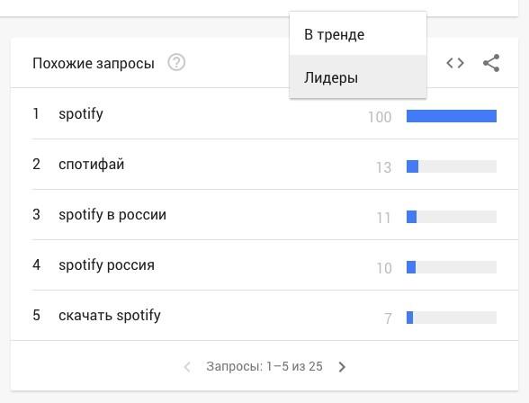 Как пользоваться Google Trends. Полное руководство для новичков