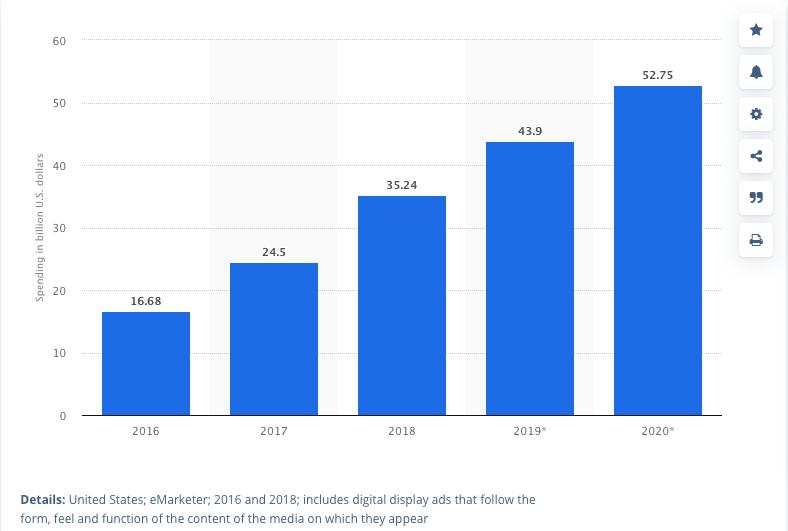 Тренды в нативной рекламе в 2020 году