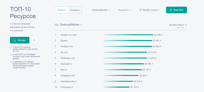 Аудитория шести крупнейших соцсетей в России в 2020 году: изучаем инсайты