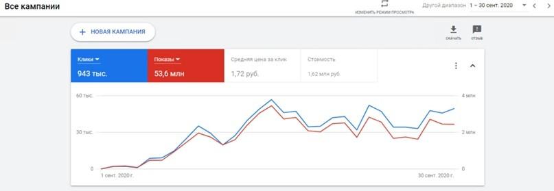 КЕЙС: льем с Google Ads на новостную витрину LuckyFeed (412.888)
