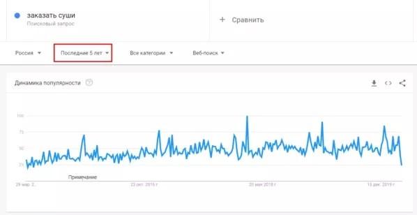 Как провести рекламную кампанию ВКонтакте перед праздниками: алгоритм в 6 шагов